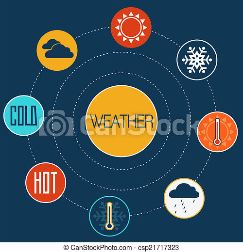 Set of flat design concept icons for weather - csp21717323