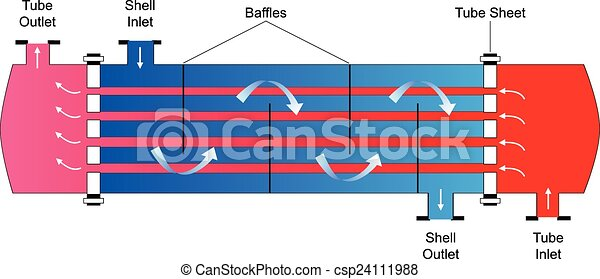 vector schematic diagram of shell and tube heat exchanger