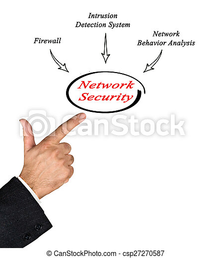 sicurezza, rete - csp27270587