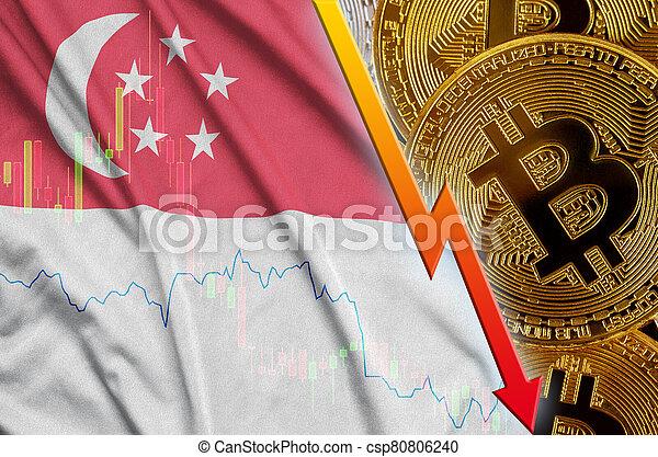 bitcoin price singapore