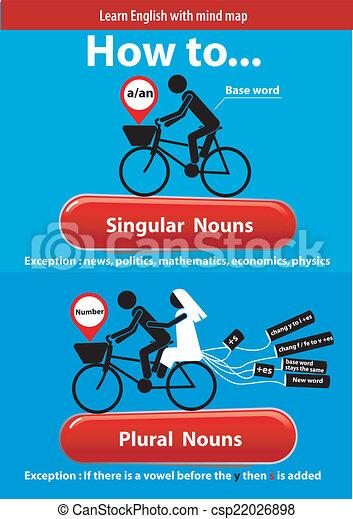 Grammar Activities: Nouns, Verbs, Pronouns, Plurals, Conjunctions ...