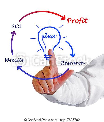site web, développement - csp17625702