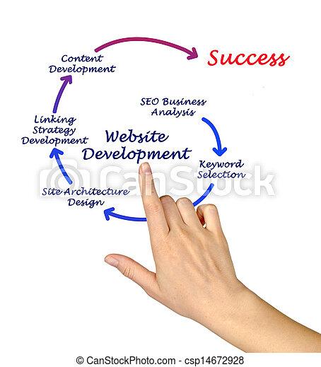 Desarrollo web - csp14672928
