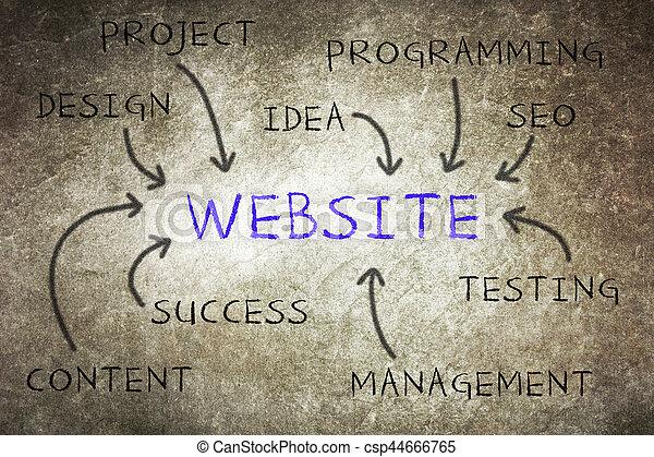sitio web, desarrollo, pasos - csp44666765