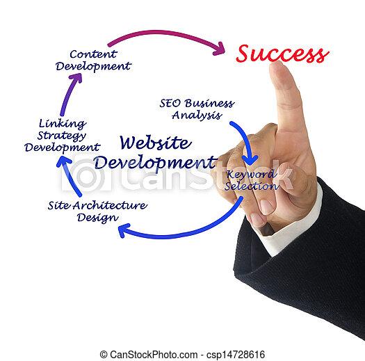Desarrollo web - csp14728616