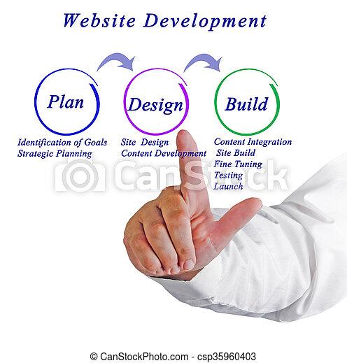 Flujo de trabajo para el desarrollo del sitio web - csp35960403