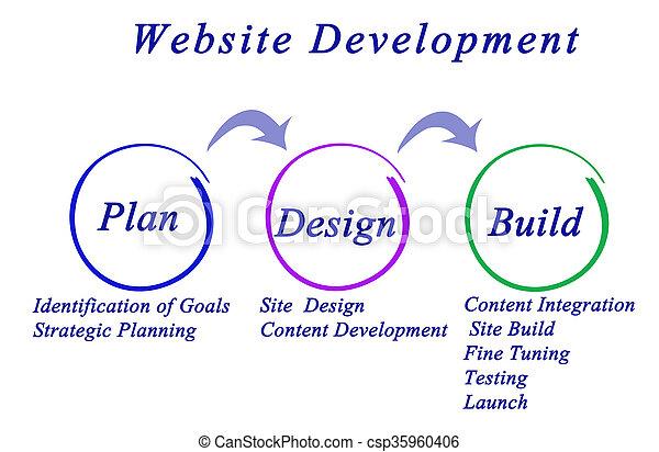 Flujo de trabajo para el desarrollo del sitio web - csp35960406