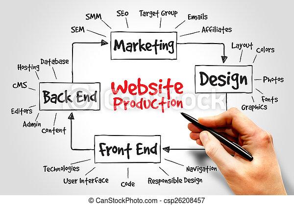 sitio web, producción - csp26208457