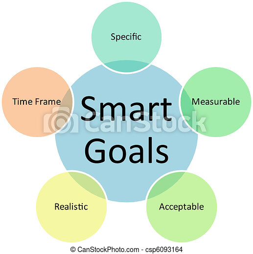 smart goals business diagram management strategy concept drawing rh canstockphoto ca Smart Goals Infographic Smart Goal PowerPoint Template