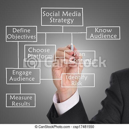 Social media strategy - csp17481550
