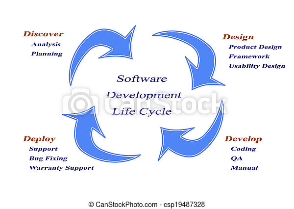 Software development life cycle - csp19487328