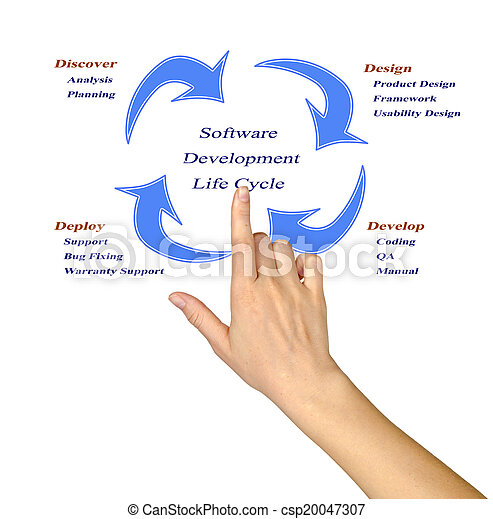 Software development life cycle - csp20047307