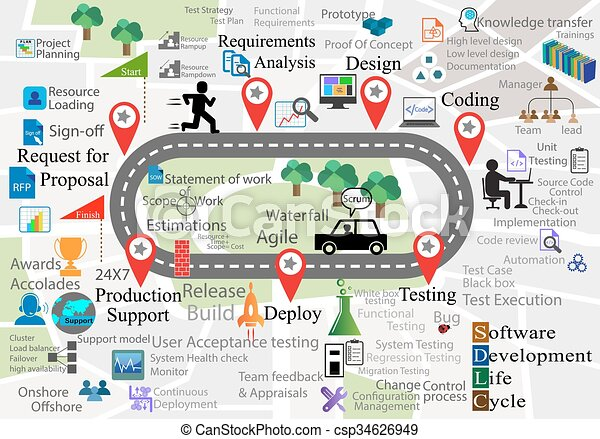 Software Development Life Cycle with reusable icon collections on Map background, this also represents the navigation of different activities in each SDLC phase - csp34626949