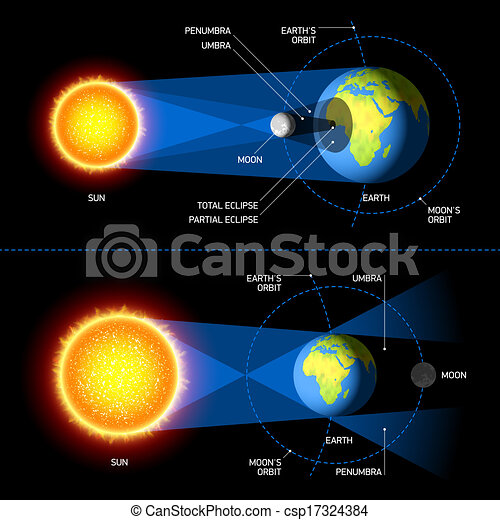 Solar and lunar eclipses illustration solar and lunar eclipses csp17324384 ccuart Image collections