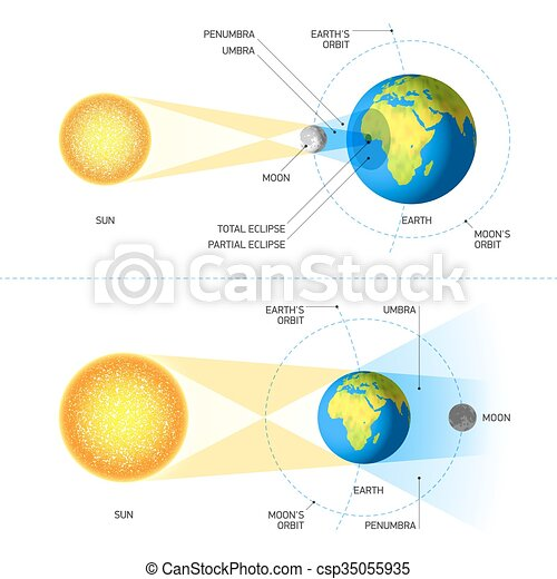 Solar and Lunar Eclipses - csp35055935