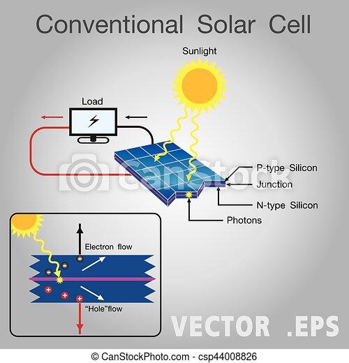 solar cell diagram vector, illustration