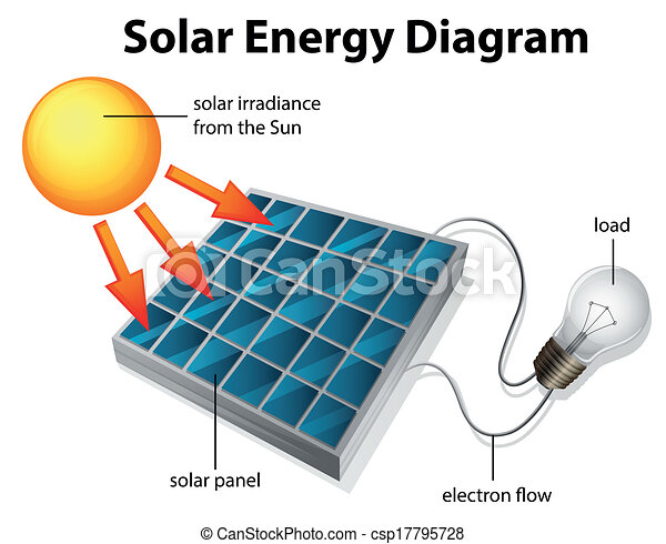 solar energy diagram illustration_csp17795728 solar energy diagram illustration showing the diagram of solar energy