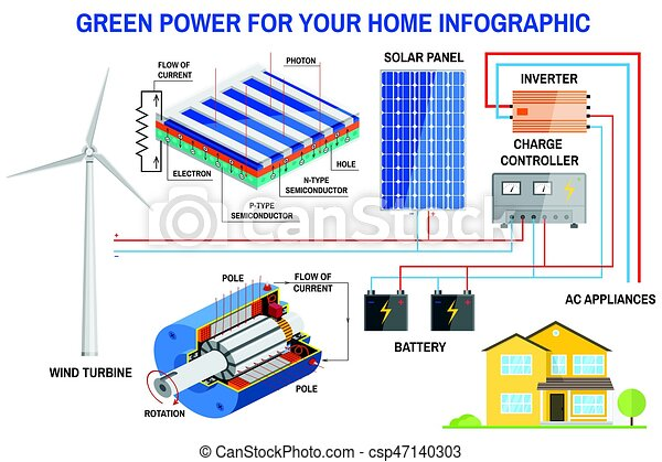 Remarkable Solar Panel And Wind Power Generation System For Home Infographic Wiring Database Liteviha4X4Andersnl