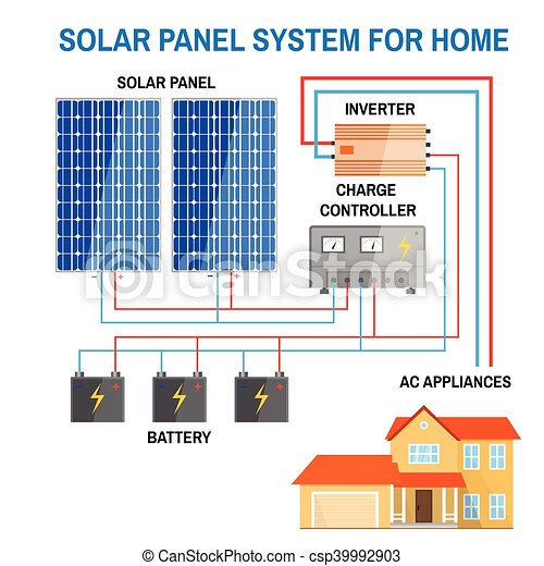 Solar panel system for home. renewable energy concept. simplified ...