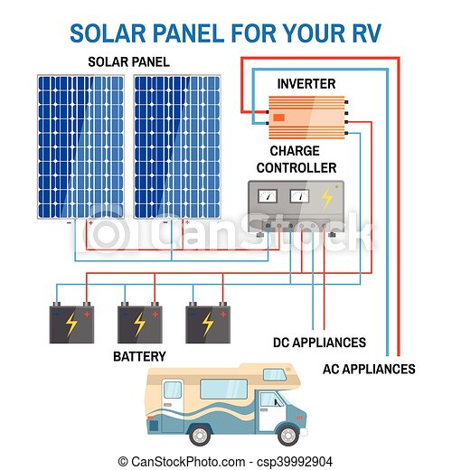 solar panel system for rv csp39992904