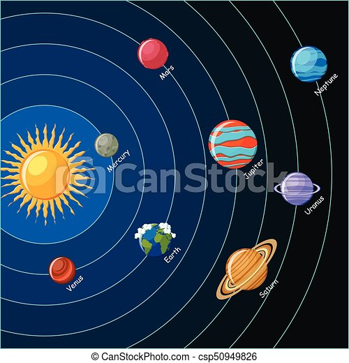 Solar system. planets with orbits around the sun. educational astronomy for kids. vector illustration in flat style on dark blue background.