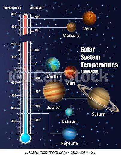 Phenomenal Solar System Planets Temperatures Vector Educational Diagram Solar Wiring Database Ittabxeroyuccorg
