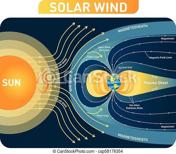 Pleasing Solar Wind Vector Illustration Diagram With Earth Magnetic Field Wiring Cloud Mangdienstapotheekhoekschewaardnl