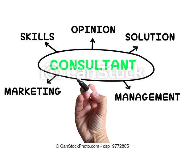specialist, meningen, vaardigheden, adviseur, middelen, diagram - csp19772805