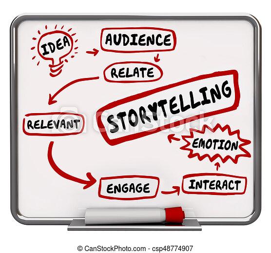 Storytelling Diagram Process Plan Relevant Emotion 3d Illustration - csp48774907