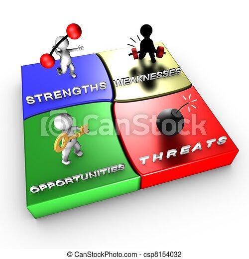 Strategic method: SWOT analysis - csp8154032