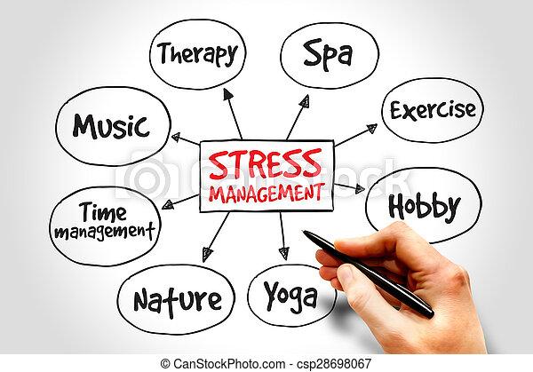 Stress Management Mind Map Business Concept
