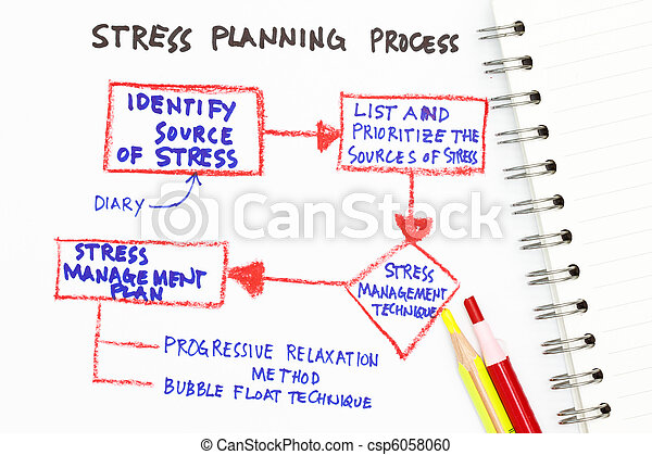 Stress Management Abstract With Chart On Stress Management  Stock