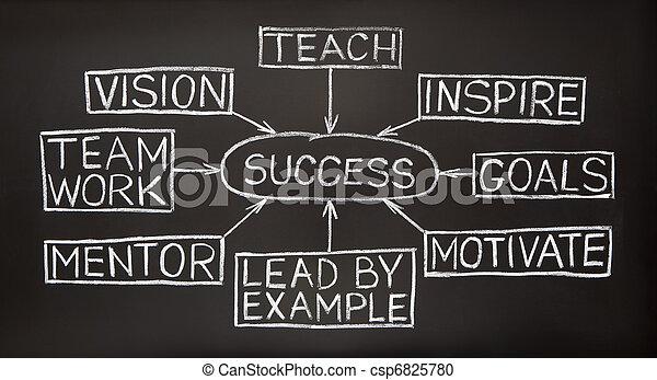 Success flow chart on a blackboard - csp6825780
