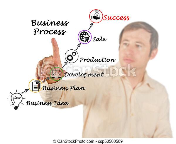 Successful Business - csp50500589
