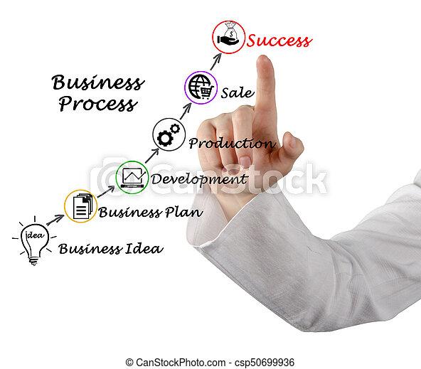 Successful Business - csp50699936