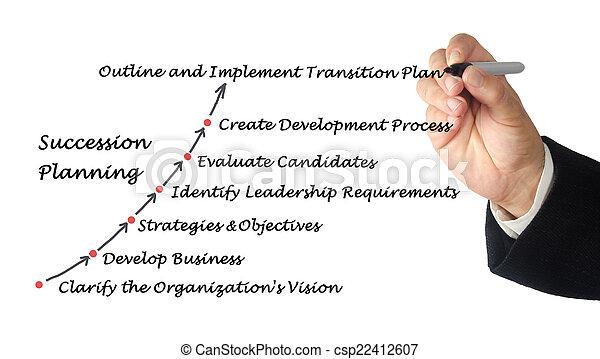 Succession Planning - csp22412607