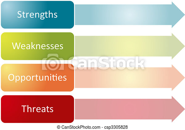 Swot Analysis Business Diagram Swot Analysis Business  Stock