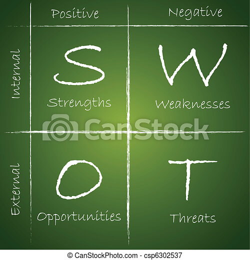 SWOT Analysis - csp6302537