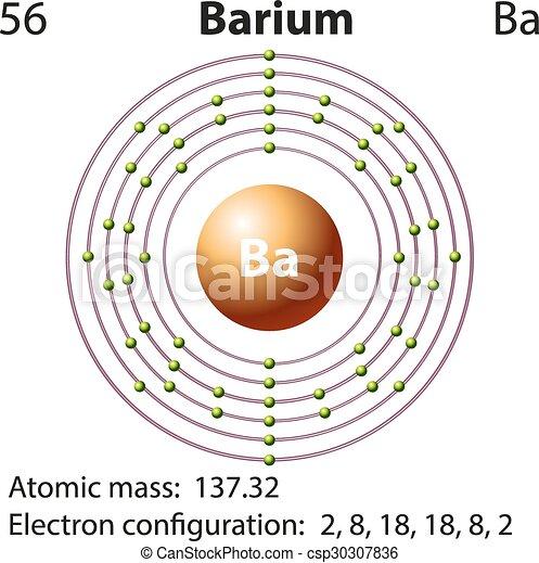 Symbol And Electron Diagram For Barium Illustration