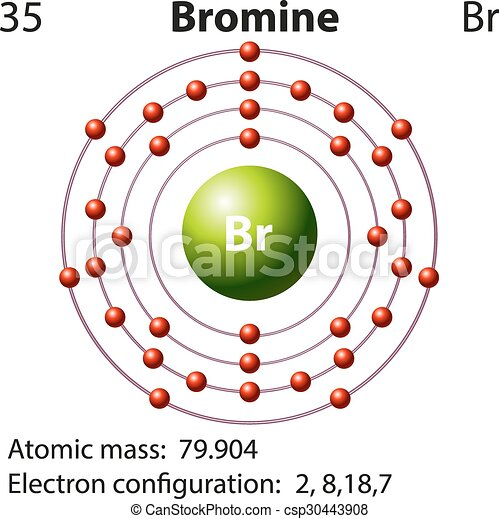 Symbol And Electron Diagram For Bromine Illustration