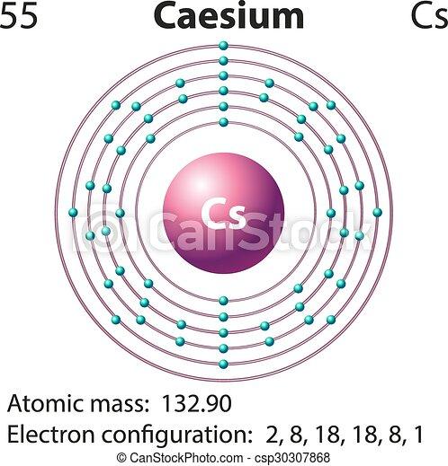 Symbol And Electron Diagram For Caesium Illustration