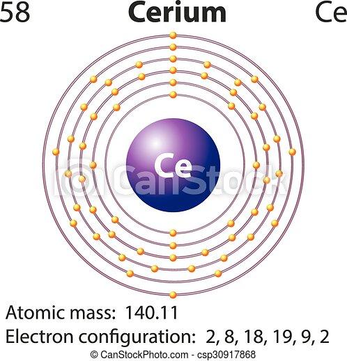 Symbol And Electron Diagram For Cerium Illustration