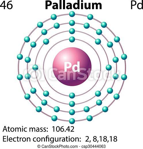 Symbol And Electron Diagram For Palladium Illustration Clip Art