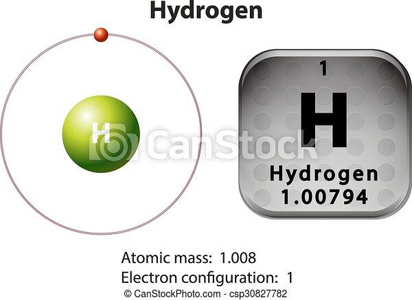Symbol And Electron Diagram For Hydrogen Illustration
