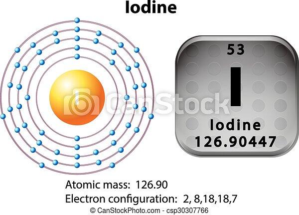 Symbol And Electron Diagram For Iodine Illustration