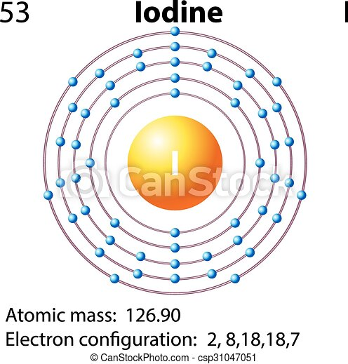 symbol and electron diagram for iodine