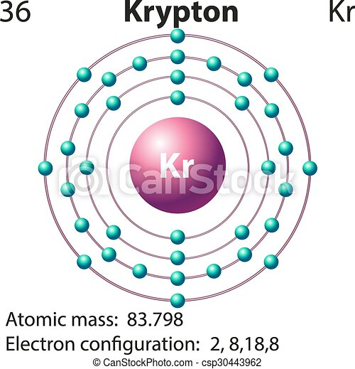 Symbol And Electron Diagram For Krypton Illustration