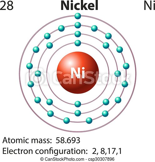 Symbol and electron diagram for nickel illustration eps vectors symbol and electron diagram for nickel csp30307896 urtaz Image collections