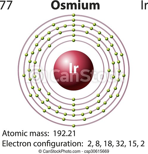 Symbol and electron diagram for osmium illustration symbol and electron diagram for osmium csp30615669 urtaz Gallery