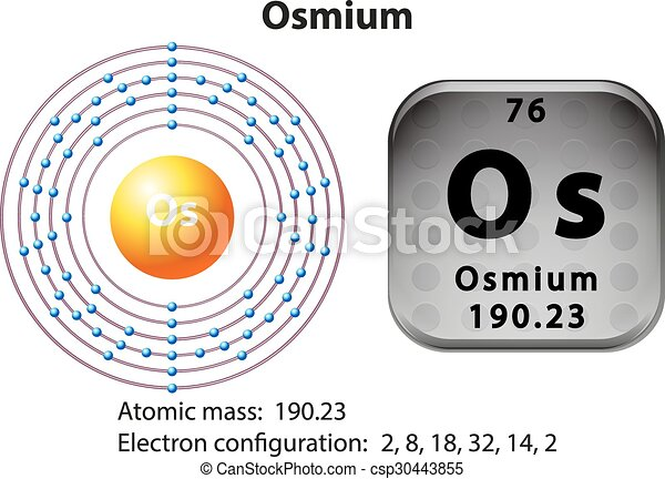 Symbol And Electron Diagram For Osmium Illustration